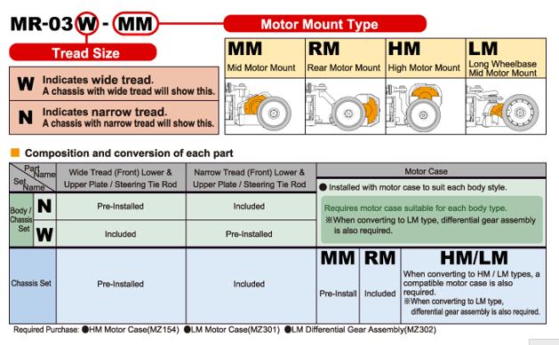 Montage des moteurs MiniZ